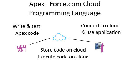 cloud_development